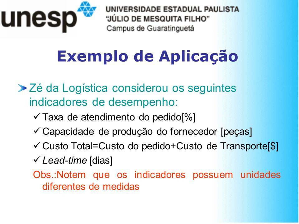 Exemplo de Aplicação Zé da Logística considerou os seguintes indicadores de desempenho: Taxa de atendimento do pedido[%]